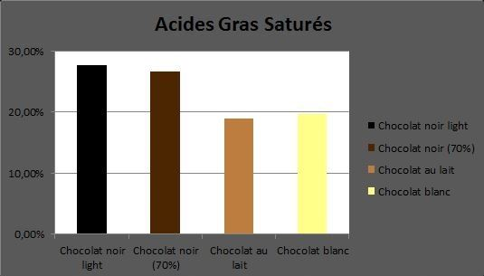 Acide saturés